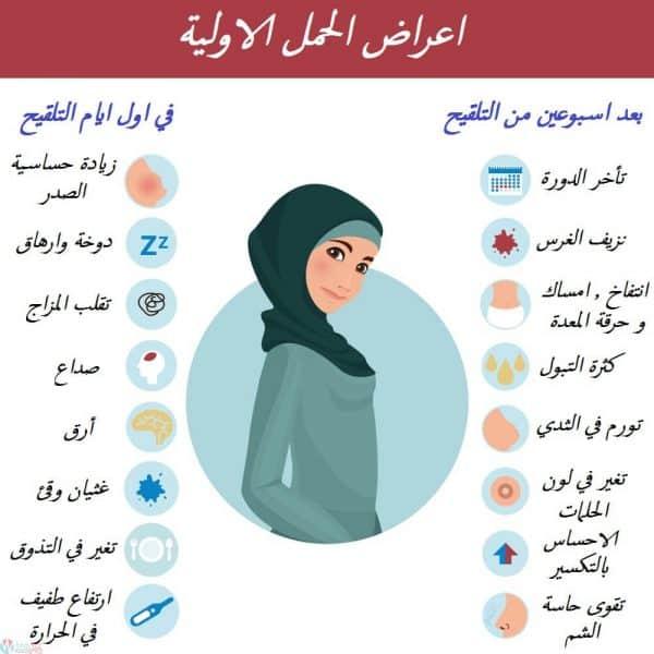 32 من أعراض الحمل المبكرة الاكيدة قبل الدورة الشهرية
