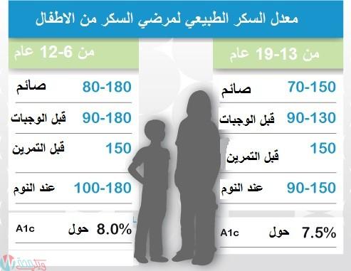 جدول معدل السكر الطبيعي حسب العمر صائم وفاطر وعشوائي