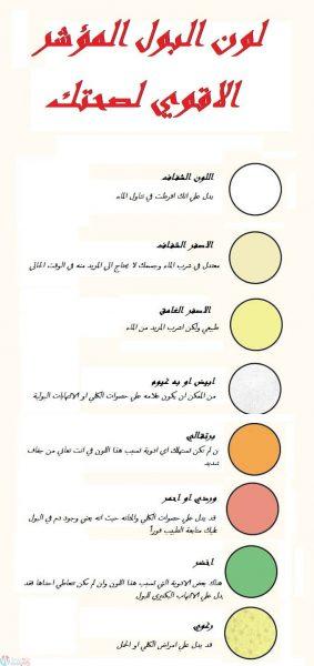 ماذا يقول لون البول عن صحتك ؟ 5